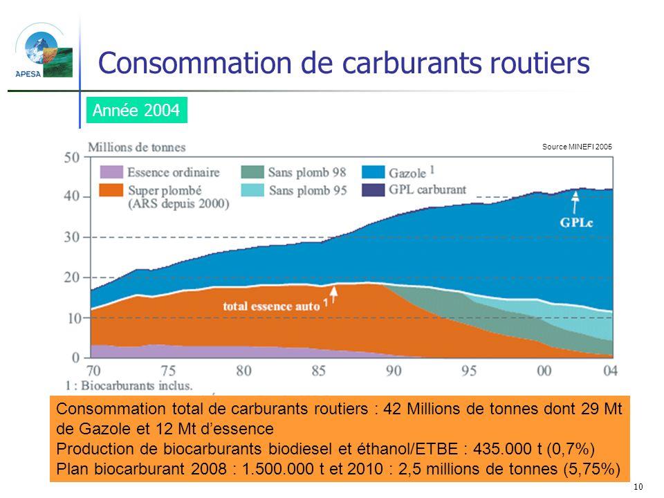 10 Consommation de carburants routiers Consommation total de carburants routiers : 42 Millions de tonnes dont 29 Mt de Gazole et 12 Mt dessence Produc