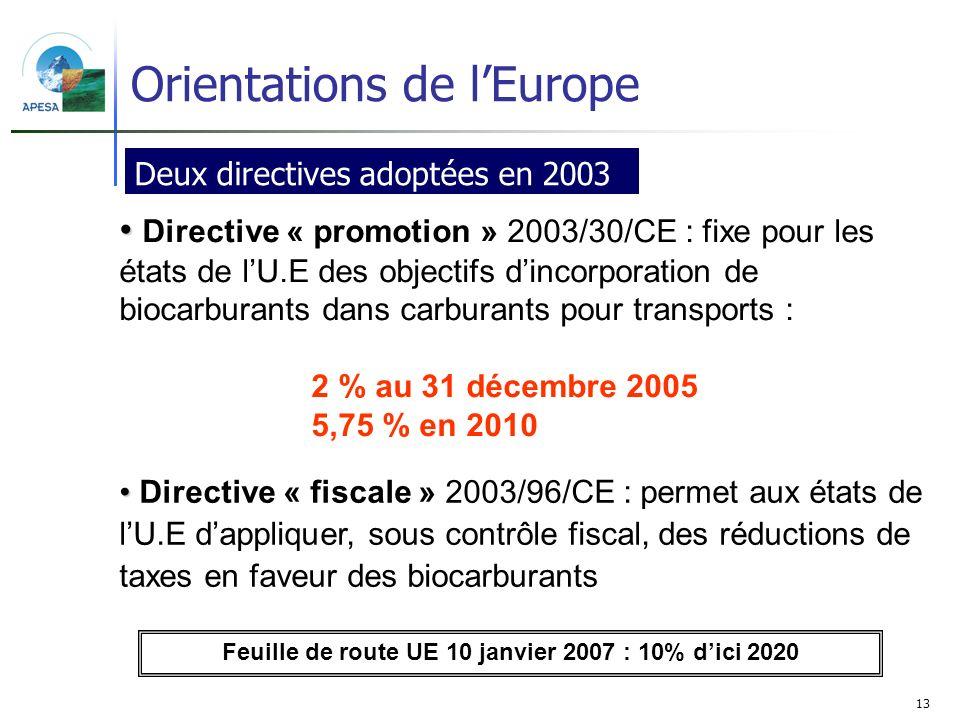 13 Deux directives adoptées en 2003 Directive « fiscale » 2003/96/CE : permet aux états de lU.E dappliquer, sous contrôle fiscal, des réductions de ta