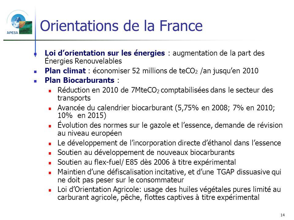 14 Orientations de la France Loi dorientation sur les énergies : augmentation de la part des Énergies Renouvelables Plan climat : économiser 52 millio