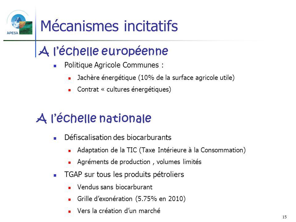 15 Mécanismes incitatifs Politique Agricole Communes : Jachère énergétique (10% de la surface agricole utile) Contrat « cultures énergétiques) Défisca