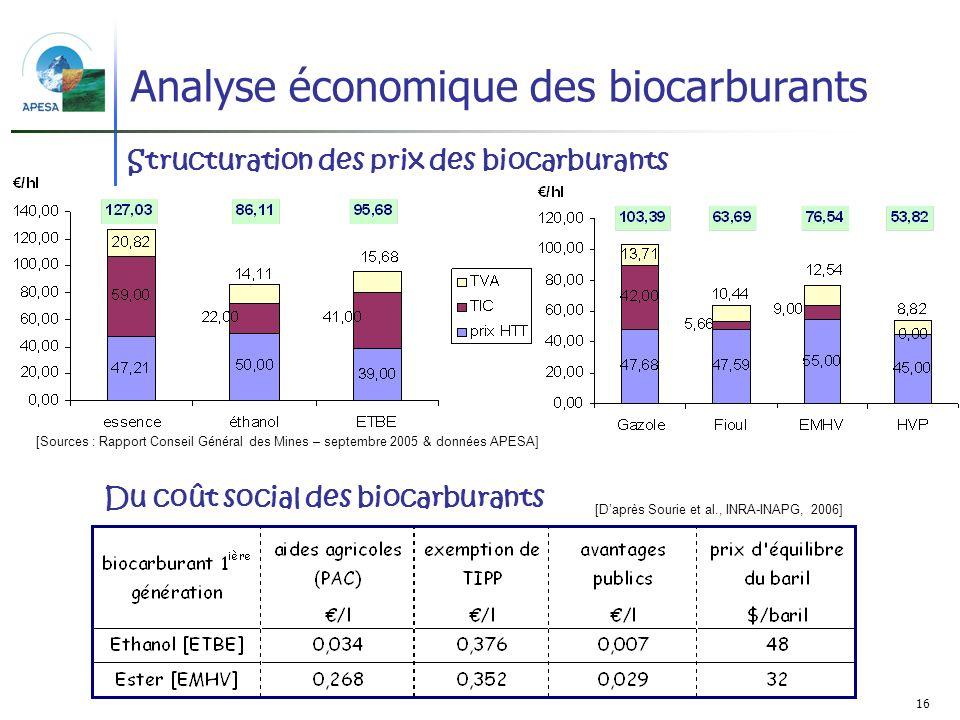 16 Analyse économique des biocarburants [Sources : Rapport Conseil Général des Mines – septembre 2005 & données APESA] [Daprès Sourie et al., INRA-INA