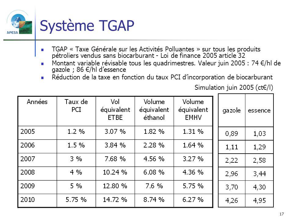 17 Système TGAP TGAP « Taxe Générale sur les Activités Polluantes » sur tous les produits pétroliers vendus sans biocarburant - Loi de finance 2005 ar
