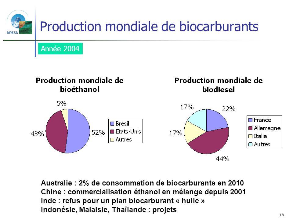 18 Production mondiale de biocarburants Année 2004 Australie : 2% de consommation de biocarburants en 2010 Chine : commercialisation éthanol en mélang