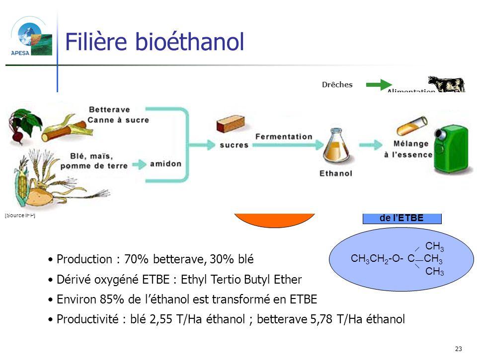 23 Filière bioéthanol Production : 70% betterave, 30% blé Dérivé oxygéné ETBE : Ethyl Tertio Butyl Ether Environ 85% de léthanol est transformé en ETB