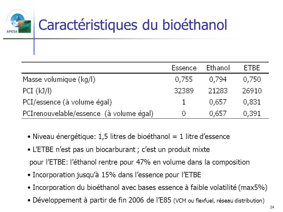 24 Caractéristiques du bioéthanol Niveau énergétique: 1,5 litres de bioéthanol = 1 litre dessence LETBE nest pas un biocarburant ; cest un produit mix