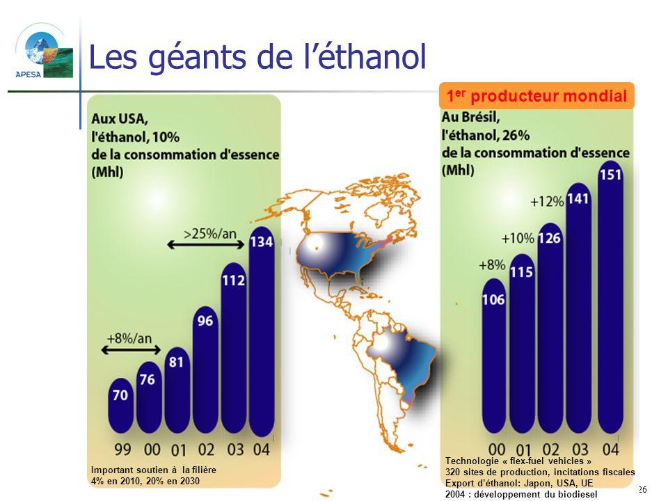 26 Les géants de léthanol Technologie « flex-fuel vehicles » 320 sites de production, incitations fiscales Export déthanol: Japon, USA, UE 2004 : déve