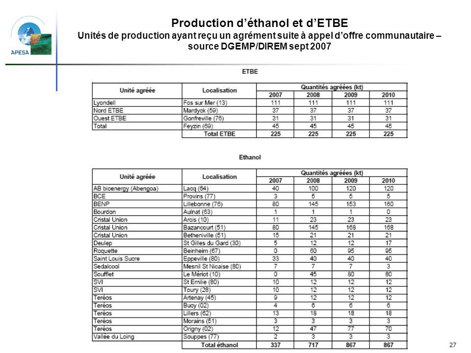 27 Production déthanol et dETBE Unités de production ayant reçu un agrément suite à appel doffre communautaire – source DGEMP/DIREM sept 2007