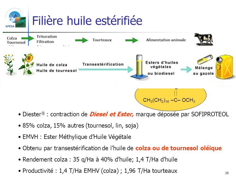 28 Filière huile estérifiée Diester ® : contraction de Diesel et Ester, marque déposée par SOFIPROTEOL 85% colza, 15% autres (tournesol, lin, soja) EM