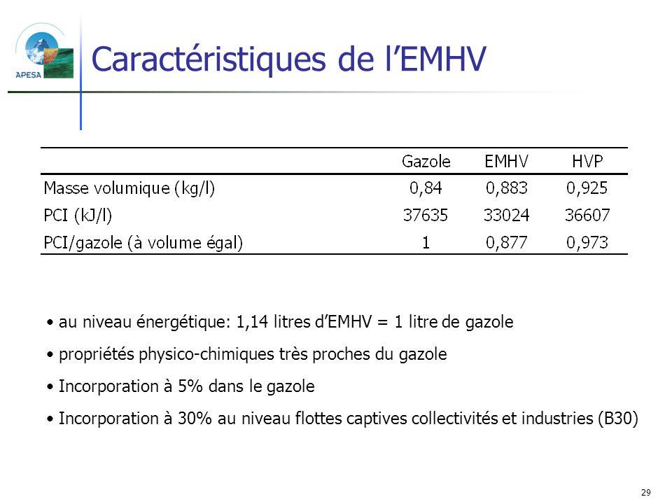 29 Caractéristiques de lEMHV au niveau énergétique: 1,14 litres dEMHV = 1 litre de gazole propriétés physico-chimiques très proches du gazole Incorpor