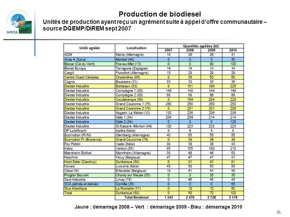 31 Jaune : démarrage 2008 – Vert : démarrage 2009 - Bleu : démarrage 2010 Production de biodiesel Unités de production ayant reçu un agrément suite à
