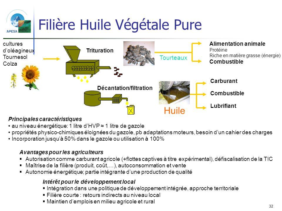 32 Filière Huile Végétale Pure cultures doléagineux Tournesol Colza Tourteaux Huile Carburant Combustible Lubrifiant Alimentation animale Protéine Ric