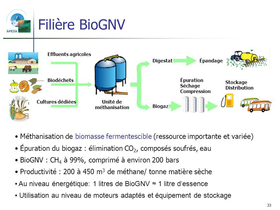 33 Filière BioGNV Effluents agricoles Biodéchets Cultures dédiéesUnité de méthanisation Digestat Biogaz Épandage Épuration Séchage Compression Stockag