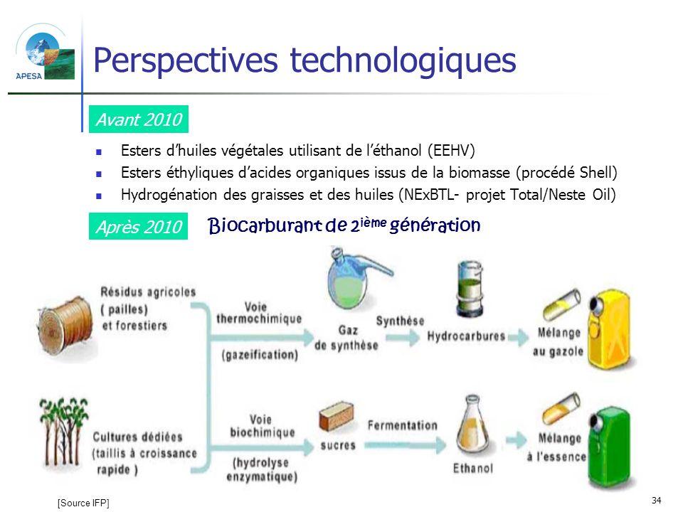 34 Perspectives technologiques Esters dhuiles végétales utilisant de léthanol (EEHV) Esters éthyliques dacides organiques issus de la biomasse (procéd