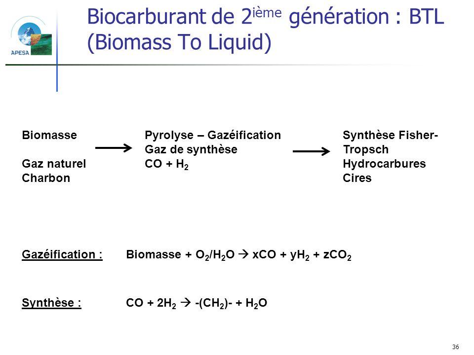 36 Biocarburant de 2 ième génération : BTL (Biomass To Liquid) Biomasse Gaz naturel Charbon Pyrolyse – Gazéification Gaz de synthèse CO + H 2 Synthèse