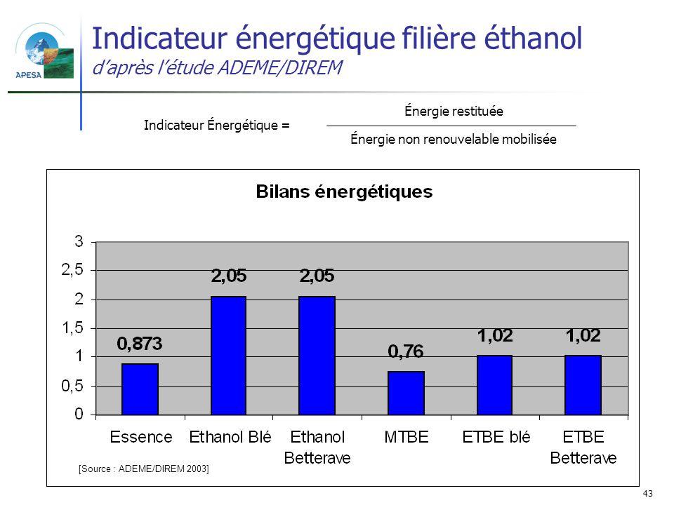 43 Indicateur énergétique filière éthanol daprès létude ADEME/DIREM [Source : ADEME/DIREM 2003] Énergie restituée Indicateur Énergétique = Énergie non