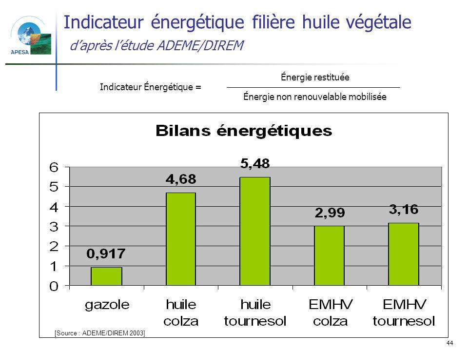 44 Indicateur énergétique filière huile végétale daprès létude ADEME/DIREM [Source : ADEME/DIREM 2003] Énergie restituée Indicateur Énergétique = Éner