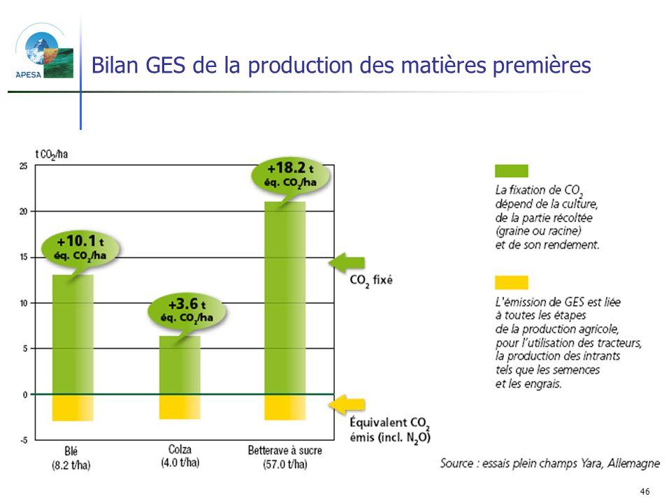 46 Bilan GES de la production des matières premières