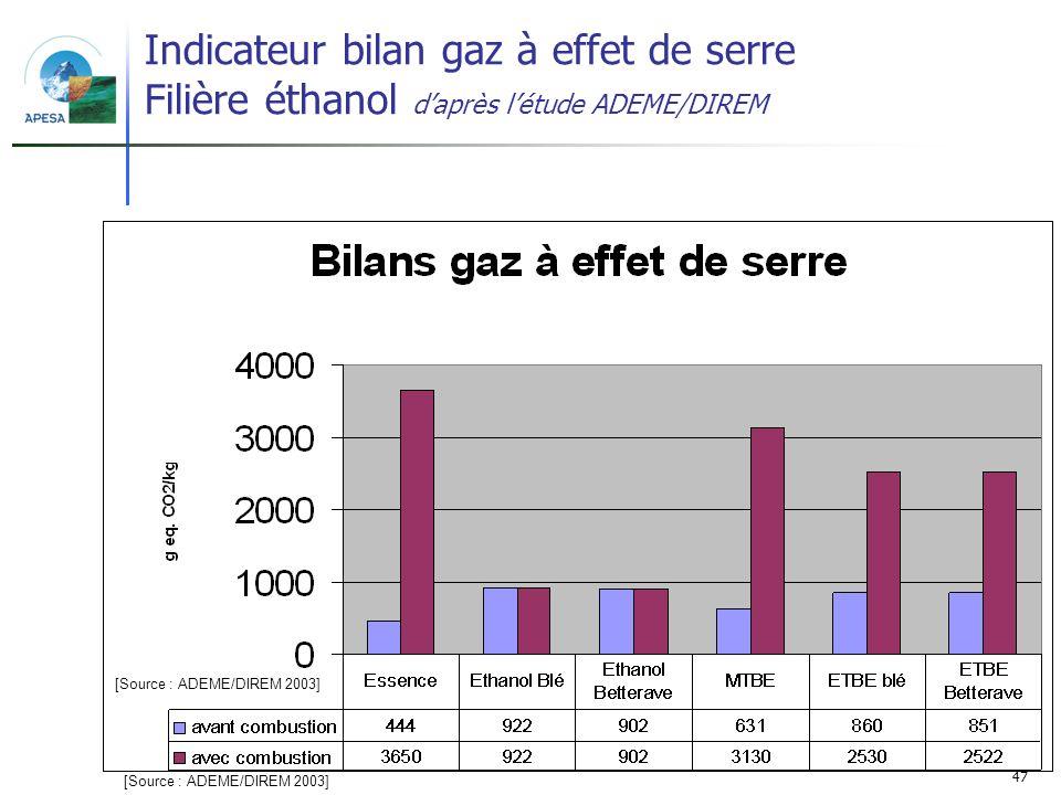 47 Indicateur bilan gaz à effet de serre Filière éthanol daprès létude ADEME/DIREM [Source : ADEME/DIREM 2003]