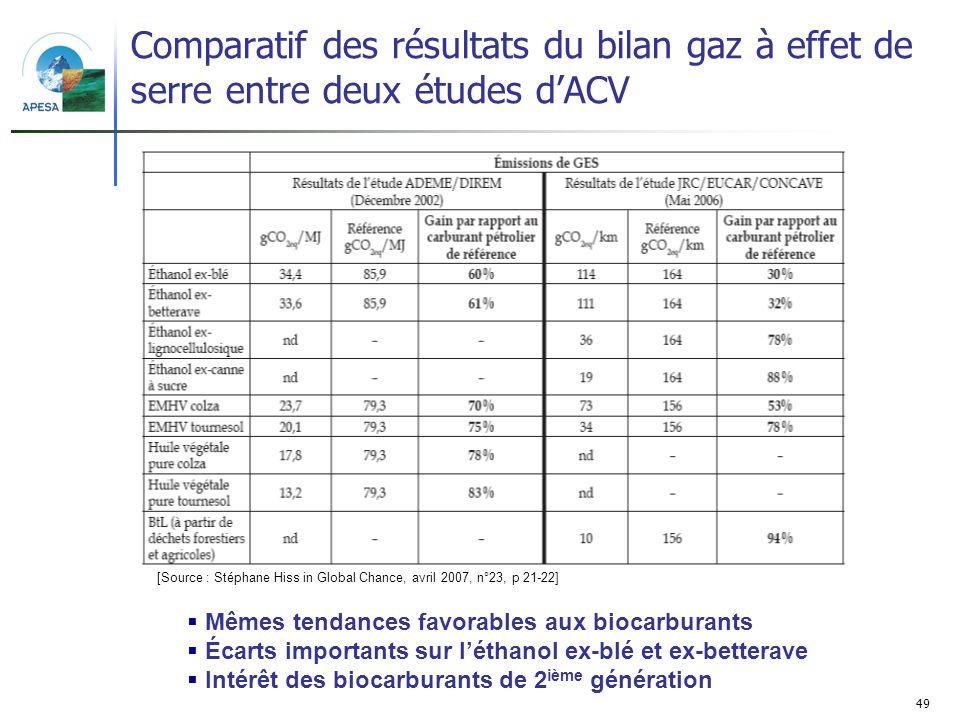 49 Comparatif des résultats du bilan gaz à effet de serre entre deux études dACV [Source : Stéphane Hiss in Global Chance, avril 2007, n°23, p 21-22]