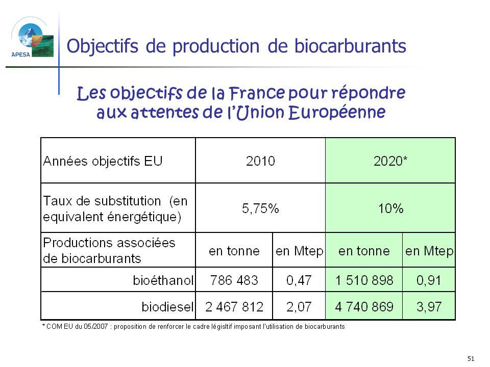 51 Objectifs de production de biocarburants Les objectifs de la France pour répondre aux attentes de lUnion Européenne
