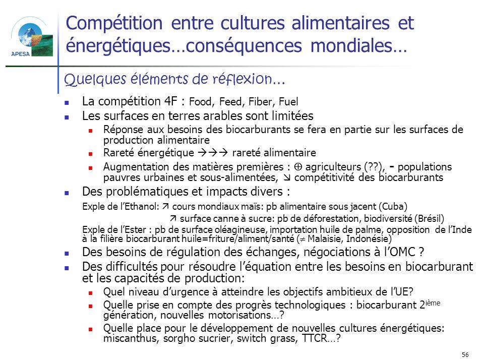 56 Compétition entre cultures alimentaires et énergétiques…conséquences mondiales… La compétition 4F : Food, Feed, Fiber, Fuel Les surfaces en terres
