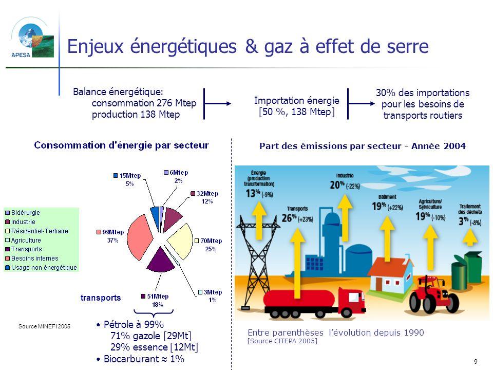 9 Enjeux énergétiques & gaz à effet de serre Source MINEFI 2005 Balance énergétique: consommation 276 Mtep production 138 Mtep Importation énergie [50