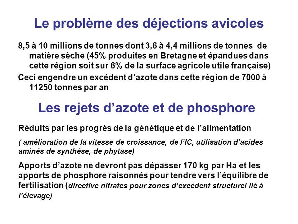 Le problème des déjections avicoles 8,5 à 10 millions de tonnes dont 3,6 à 4,4 millions de tonnes de matière sèche (45% produites en Bretagne et épand