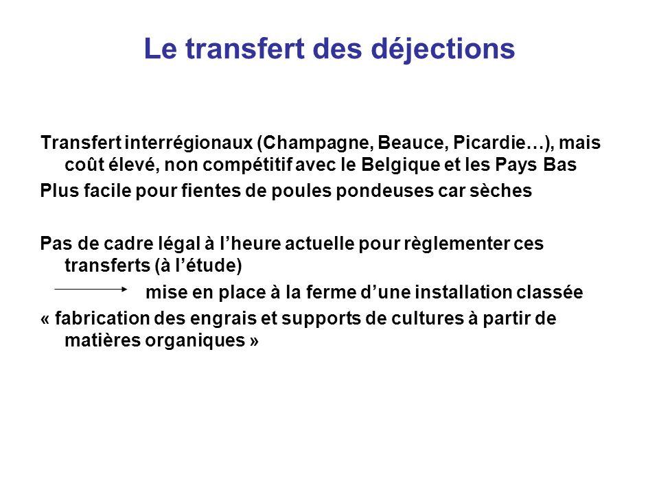 Le transfert des déjections Transfert interrégionaux (Champagne, Beauce, Picardie…), mais coût élevé, non compétitif avec le Belgique et les Pays Bas