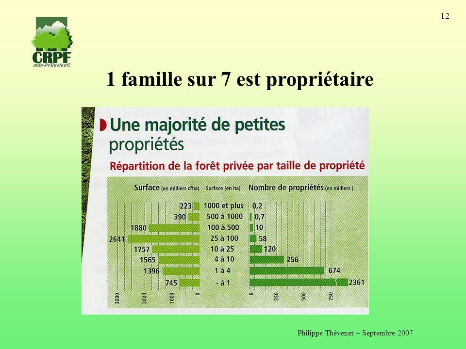 Philippe Thévenet – Septembre 2007 12 1 famille sur 7 est propriétaire