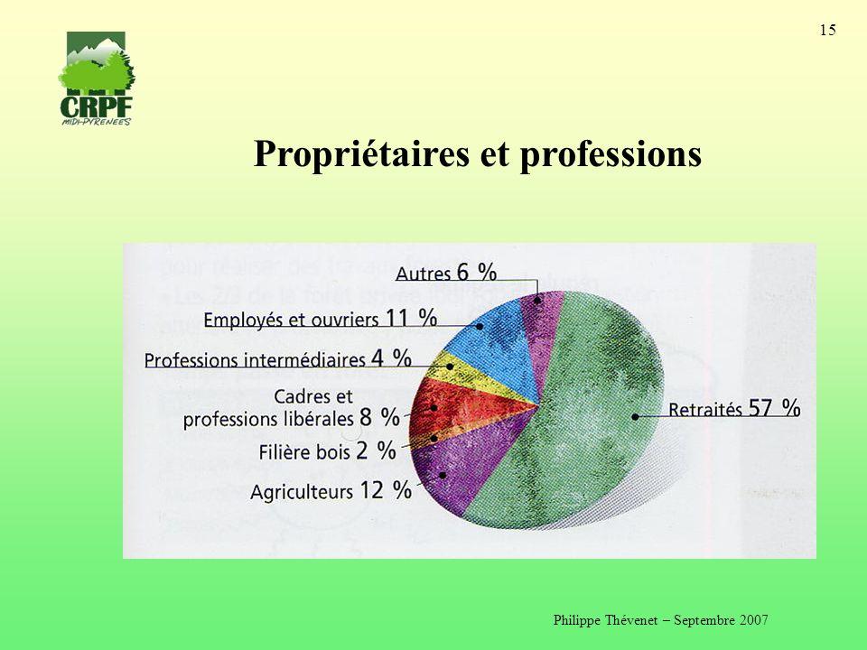 Philippe Thévenet – Septembre 2007 15 Propriétaires et professions