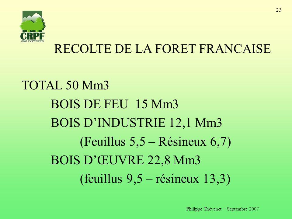 Philippe Thévenet – Septembre 2007 23 RECOLTE DE LA FORET FRANCAISE TOTAL 50 Mm3 BOIS DE FEU 15 Mm3 BOIS DINDUSTRIE 12,1 Mm3 (Feuillus 5,5 – Résineux 6,7) BOIS DŒUVRE 22,8 Mm3 (feuillus 9,5 – résineux 13,3)