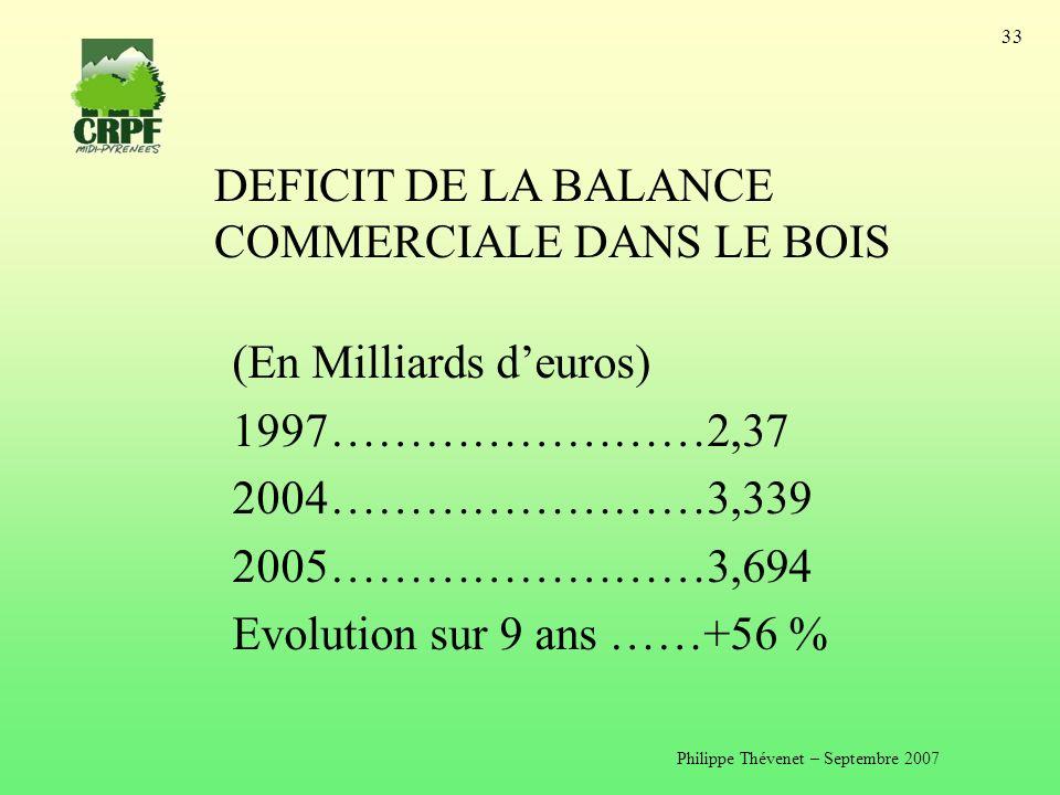 Philippe Thévenet – Septembre 2007 33 DEFICIT DE LA BALANCE COMMERCIALE DANS LE BOIS (En Milliards deuros) 1997……………………2,37 2004……………………3,339 2005……………………3,694 Evolution sur 9 ans ……+56 %