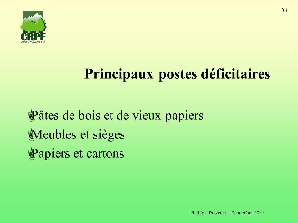Philippe Thévenet – Septembre 2007 34 Principaux postes déficitaires Pâtes de bois et de vieux papiers Meubles et sièges Papiers et cartons