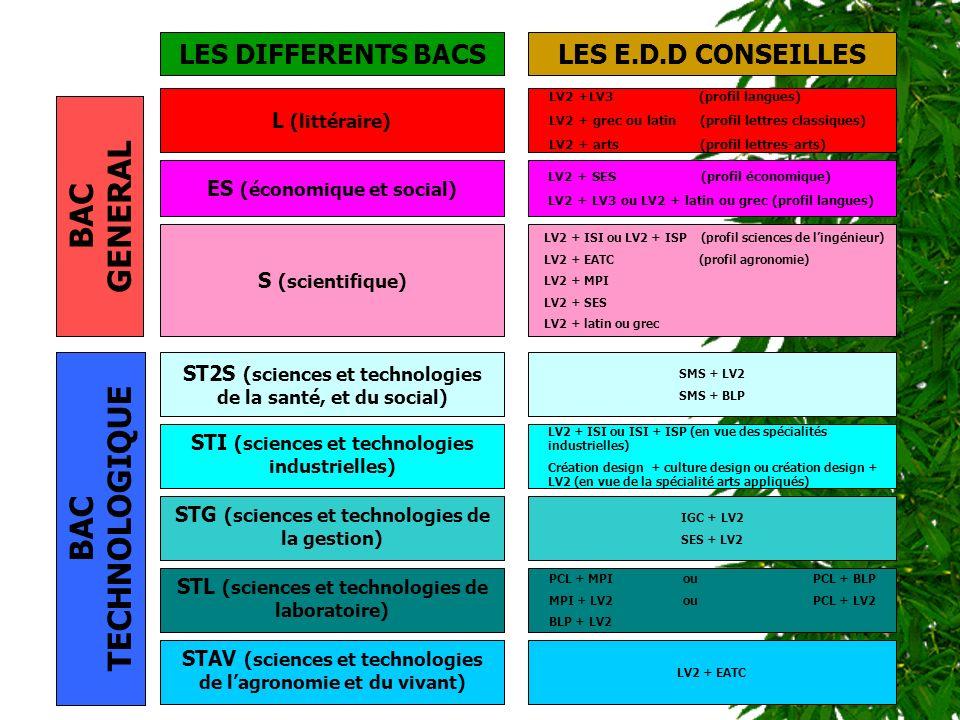 LES DIFFERENTS BACSLES E.D.D CONSEILLES BAC GENERAL L (littéraire) ST2S (sciences et technologies de la santé, et du social) STI (sciences et technolo
