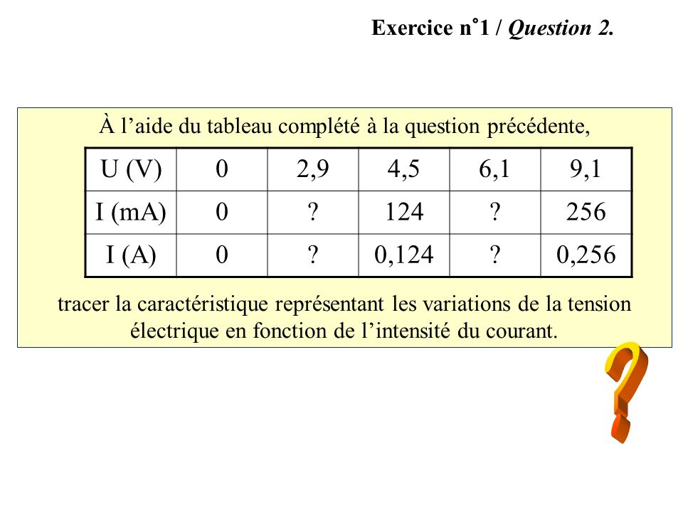 À laide du tableau complété à la question précédente, tracer la caractéristique représentant les variations de la tension électrique en fonction de li