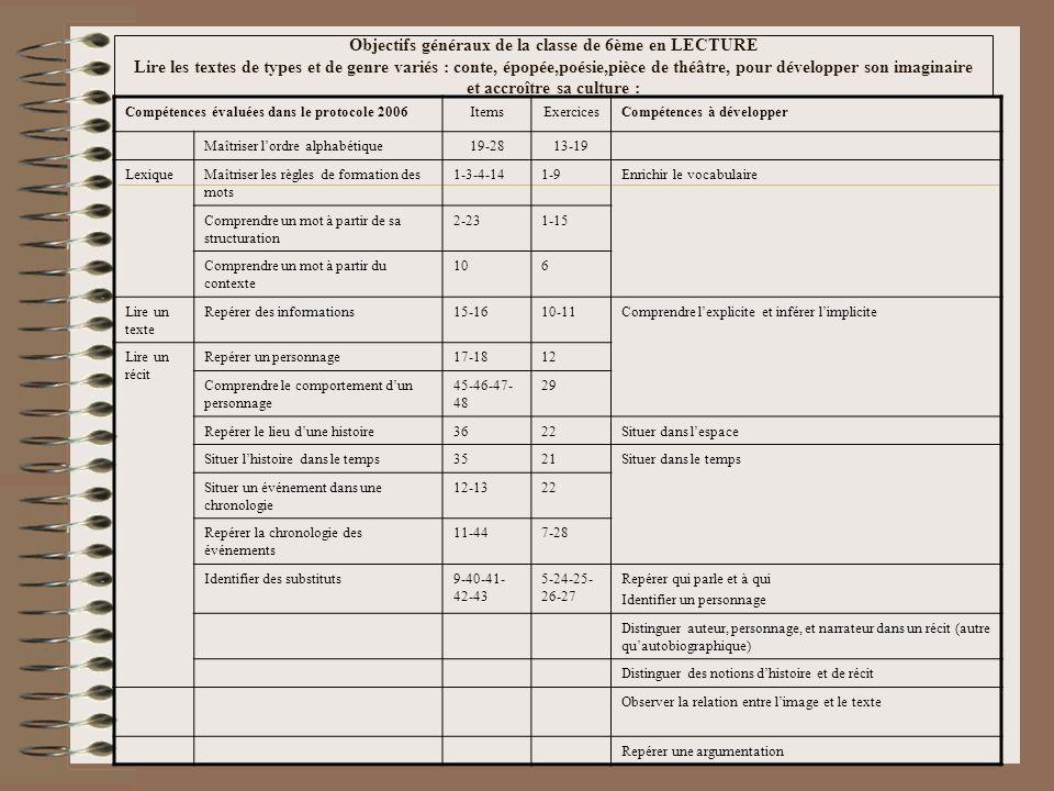 Objectifs généraux de la classe de 6ème en LECTURE Lire les textes de types et de genre variés : conte, épopée,poésie,pièce de théâtre, pour développer son imaginaire et accroître sa culture : Compétences évaluées dans le protocole 2006ItemsExercicesCompétences à développer Maîtriser lordre alphabétique19-2813-19 LexiqueMaîtriser les règles de formation des mots 1-3-4-141-9Enrichir le vocabulaire Comprendre un mot à partir de sa structuration 2-231-15 Comprendre un mot à partir du contexte 106 Lire un texte Repérer des informations15-1610-11Comprendre lexplicite et inférer limplicite Lire un récit Repérer un personnage17-1812 Comprendre le comportement dun personnage 45-46-47- 48 29 Repérer le lieu dune histoire3622Situer dans lespace Situer lhistoire dans le temps3521Situer dans le temps Situer un événement dans une chronologie 12-1322 Repérer la chronologie des événements 11-447-28 Identifier des substituts9-40-41- 42-43 5-24-25- 26-27 Repérer qui parle et à qui Identifier un personnage Distinguer auteur, personnage, et narrateur dans un récit (autre quautobiographique) Distinguer des notions dhistoire et de récit Observer la relation entre limage et le texte Repérer une argumentation