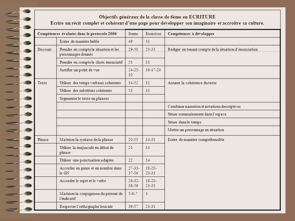 Objectifs généraux de la classe de 6ème en ECRITURE Ecrire un récit complet et cohérent dune page pour développer son imaginaire et accroître sa culture.