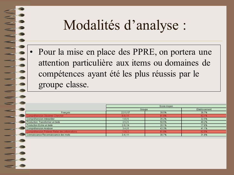 Modalités danalyse : Pour la mise en place des PPRE, on portera une attention particulière aux items ou domaines de compétences ayant été les plus réussis par le groupe classe.