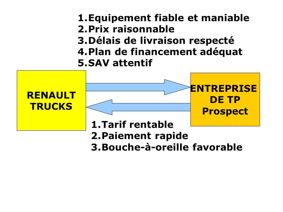 RENAULT TRUCKS ENTREPRISE DE TP Prospect 1.Equipement fiable et maniable 2.Prix raisonnable 3.Délais de livraison respecté 4.Plan de financement adéquat 5.SAV attentif 1.Tarif rentable 2.Paiement rapide 3.Bouche-à-oreille favorable