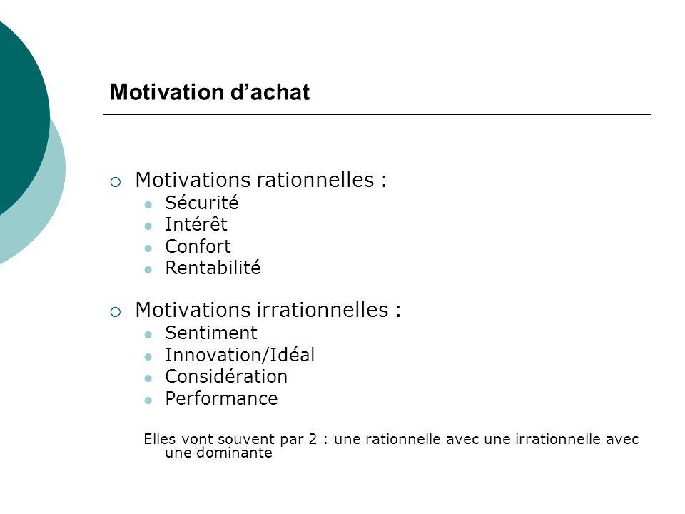 Motivation dachat Motivations rationnelles : Sécurité Intérêt Confort Rentabilité Motivations irrationnelles : Sentiment Innovation/Idéal Considération Performance Elles vont souvent par 2 : une rationnelle avec une irrationnelle avec une dominante