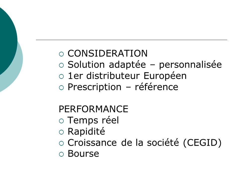 CONSIDERATION Solution adaptée – personnalisée 1er distributeur Européen Prescription – référence PERFORMANCE Temps réel Rapidité Croissance de la société (CEGID) Bourse