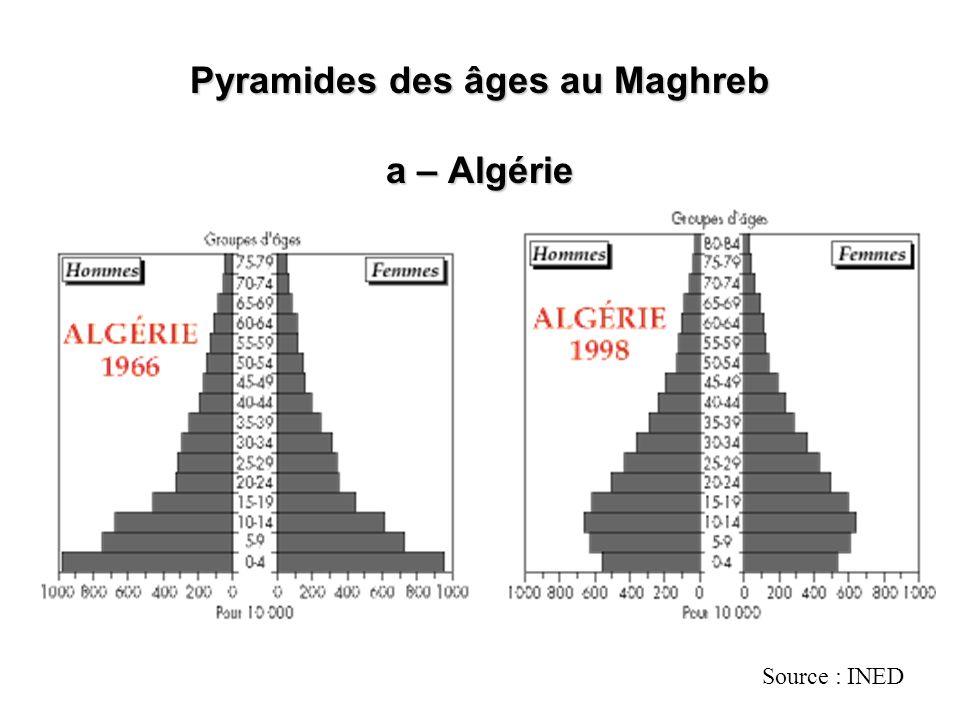 Pyramides des âges au Maghreb a – Algérie Source : INED