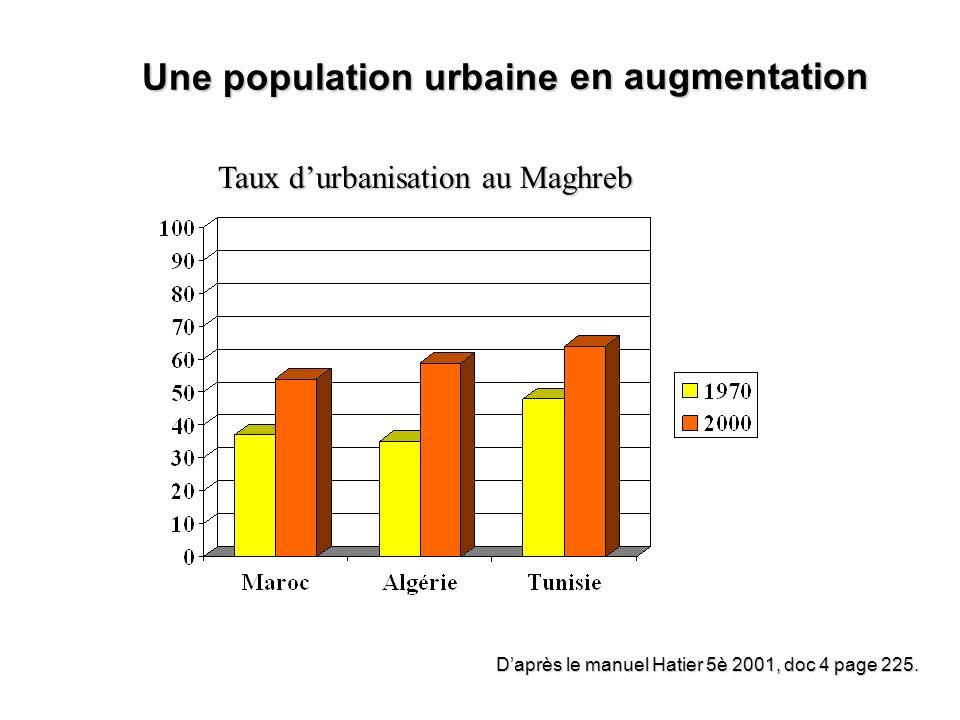 Une population urbaine Daprès le manuel Hatier 5è 2001, doc 4 page 225. en augmentation Taux durbanisation au Maghreb