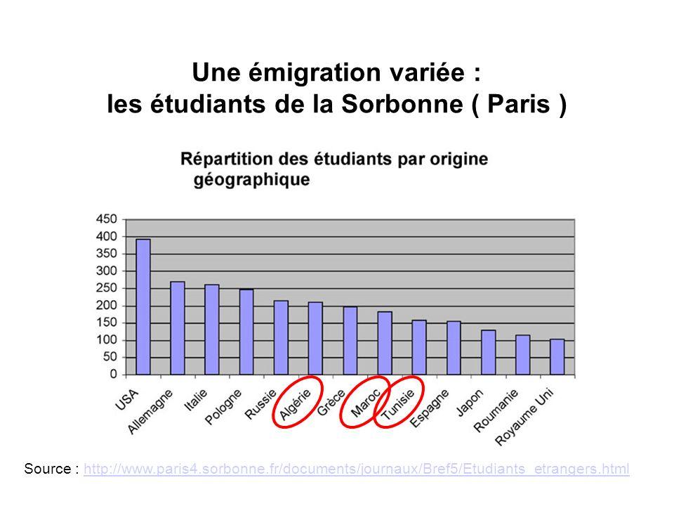 Une émigration variée : les étudiants de la Sorbonne ( Paris ) Source : http://www.paris4.sorbonne.fr/documents/journaux/Bref5/Etudiants_etrangers.htm