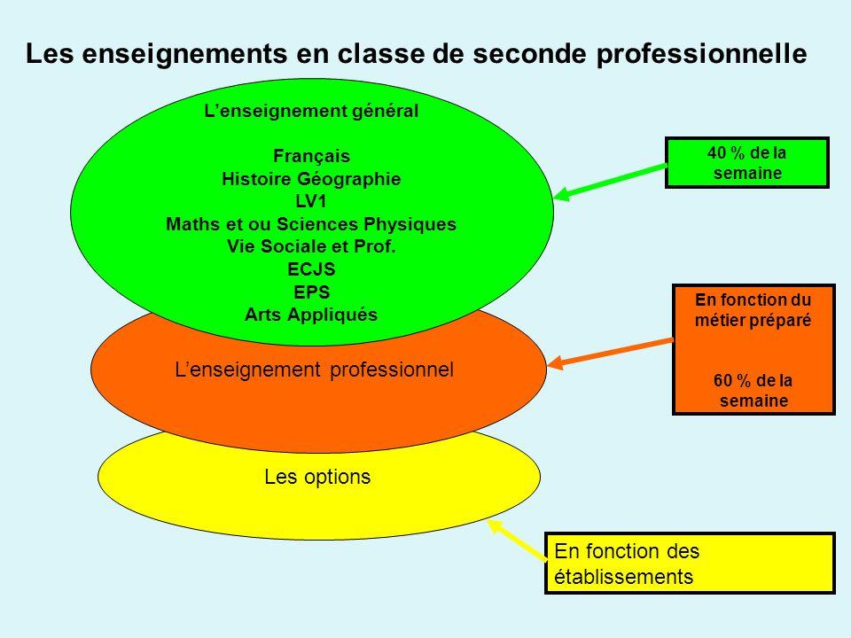 Les options Lenseignement professionnel Lenseignement général Français Histoire Géographie LV1 Maths et ou Sciences Physiques Vie Sociale et Prof. ECJ