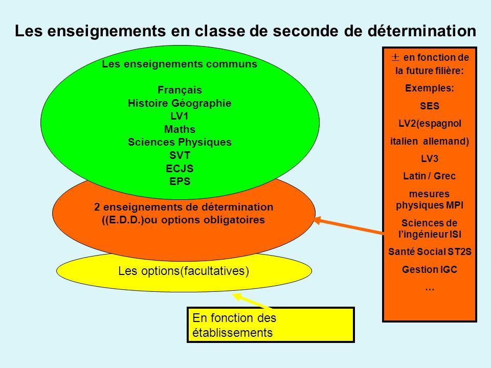 Les options(facultatives) 2 enseignements de détermination ((E.D.D.)ou options obligatoires Les enseignements en classe de seconde de détermination Le
