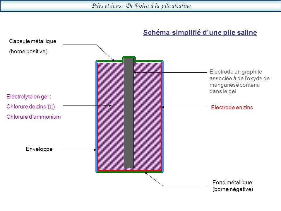 Piles et ions : De Volta à la pile alcaline Electrode en graphite associée à de loxyde de manganèse contenu dans le gel Electrode en zinc Electrolyte en gel : Chlorure de zinc ( II ) Chlorure dammonium Fond métallique (borne négative) Capsule métallique (borne positive) Enveloppe Schéma simplifié dune pile saline