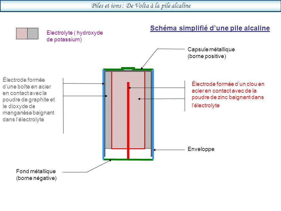 Piles et ions : De Volta à la pile alcaline Schéma simplifié dune pile alcaline Electrolyte ( hydroxyde de potassium) Électrode formée dun clou en acier en contact avec de la poudre de zinc baignant dans lélectrolyte Électrode formée dune boîte en acier en contact avec la poudre de graphite et le dioxyde de manganèse baignant dans lélectrolyte Enveloppe Capsule métallique (borne positive) Fond métallique (borne négative)