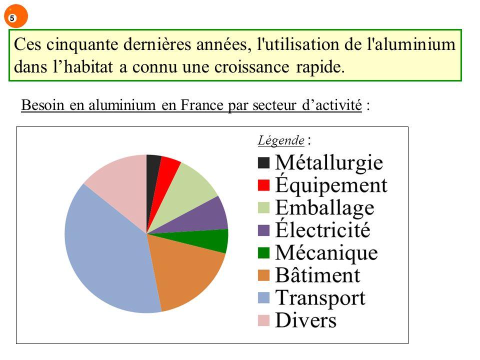 En France, les besoins en aluminium sont estimés à 1 200 000 tonnes.