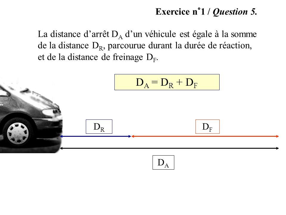 Exercice n°1 / Question 5. La distance darrêt D A dun véhicule est égale à la somme de la distance D R, parcourue durant la durée de réaction, et de l